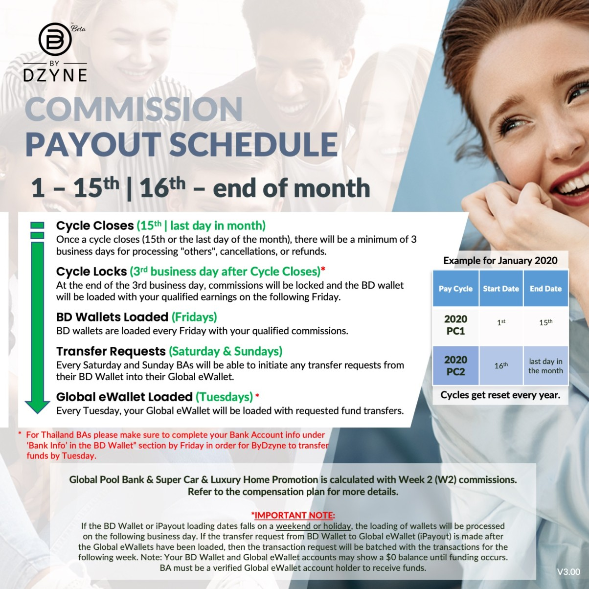 The NEW Commission Payout Schedule – A quicker way to get paid